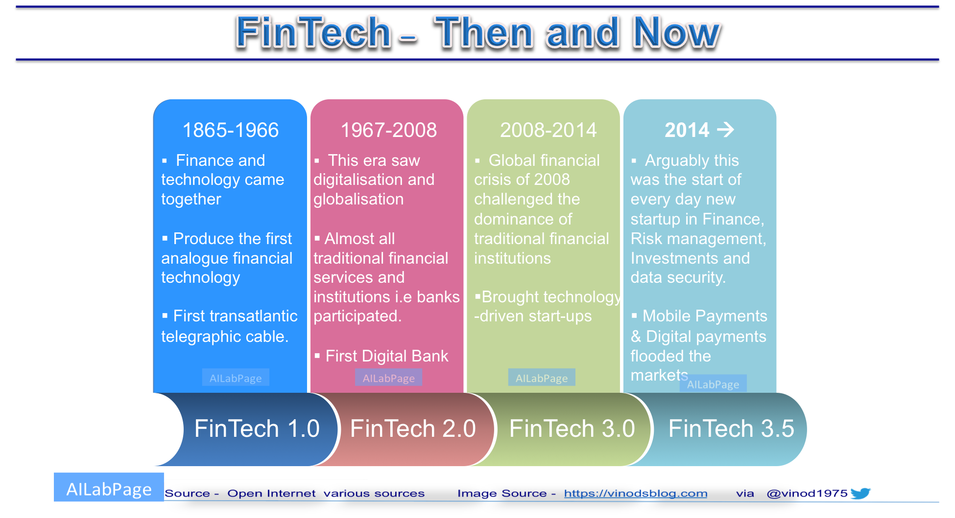 AI and Machine Learning boosting FinTech