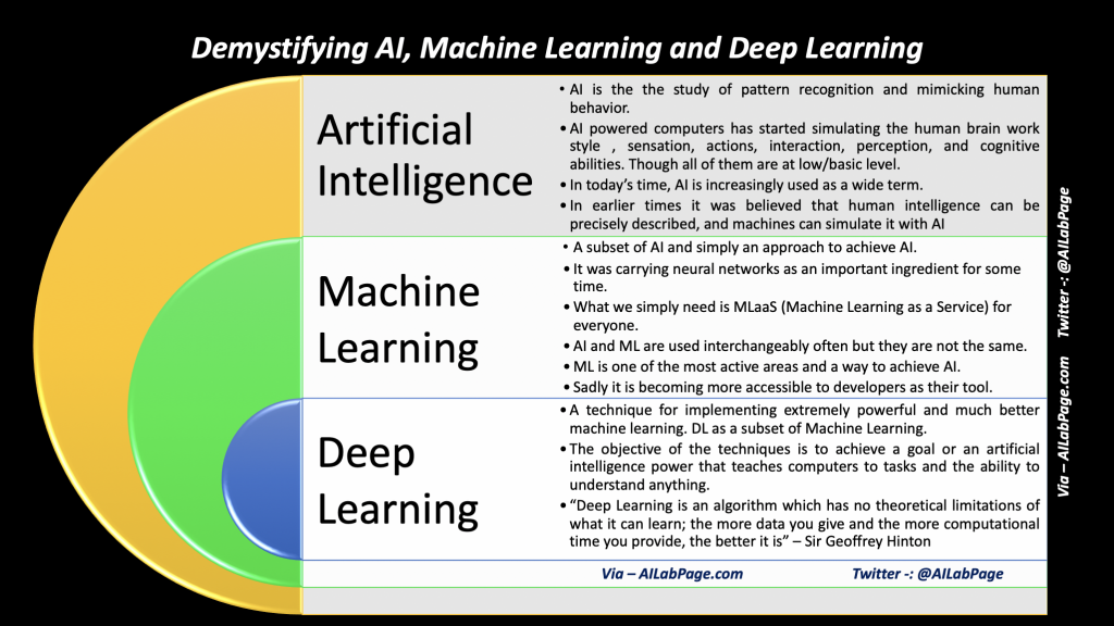Demystifying AI, Machine Learning and Deep Learning | Vinod Sharma's Blog